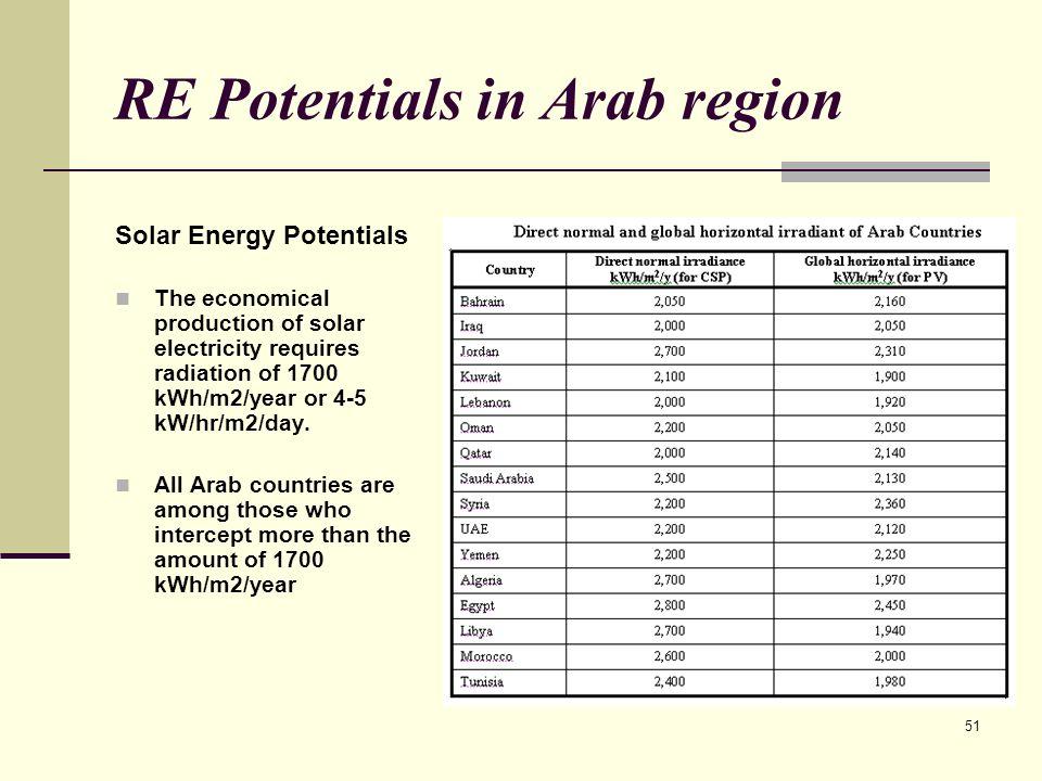 RE Potentials in Arab region