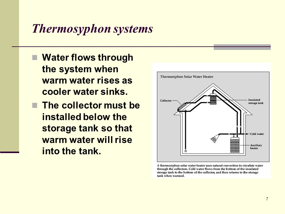 Thermosyphon systems Water flows through the system when warm water rises as cooler water sinks.