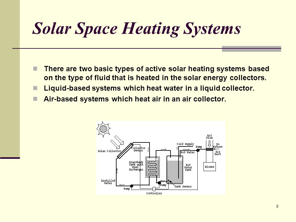 Solar Space Heating Systems