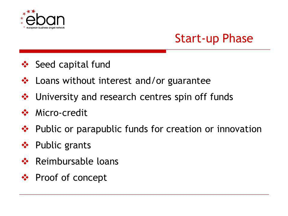 Start-up Phase Seed capital fund