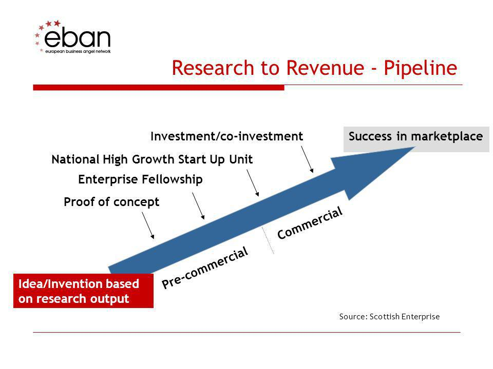 Research to Revenue - Pipeline