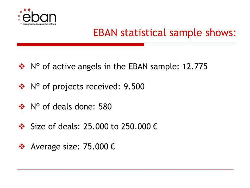 EBAN statistical sample shows:
