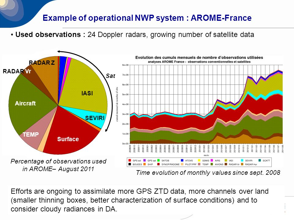 Example of operational NWP system : AROME-France