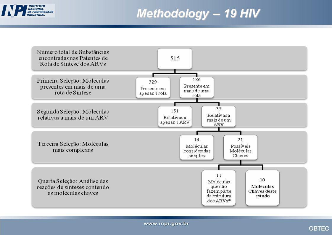 Methodology – 19 HIV