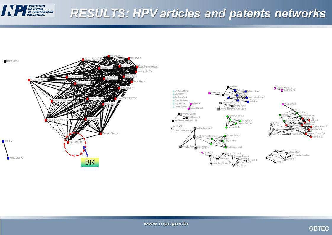 RESULTS: HPV articles and patents networks