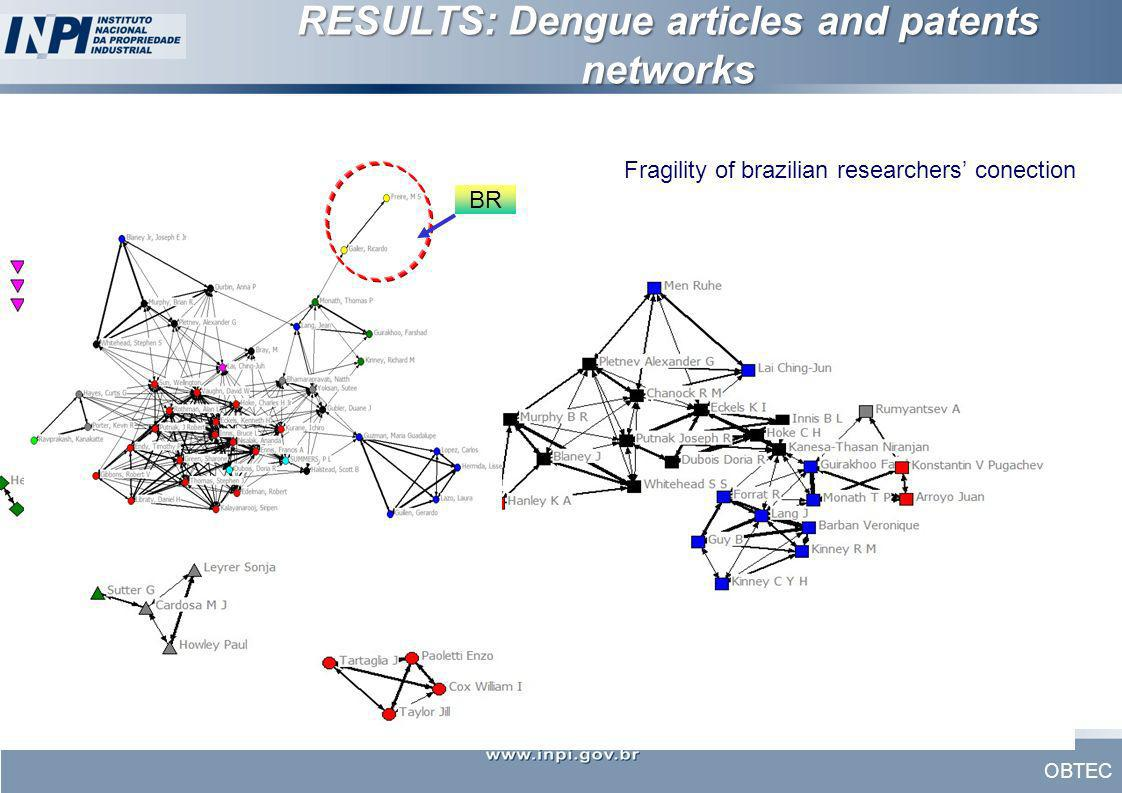 RESULTS: Dengue articles and patents networks