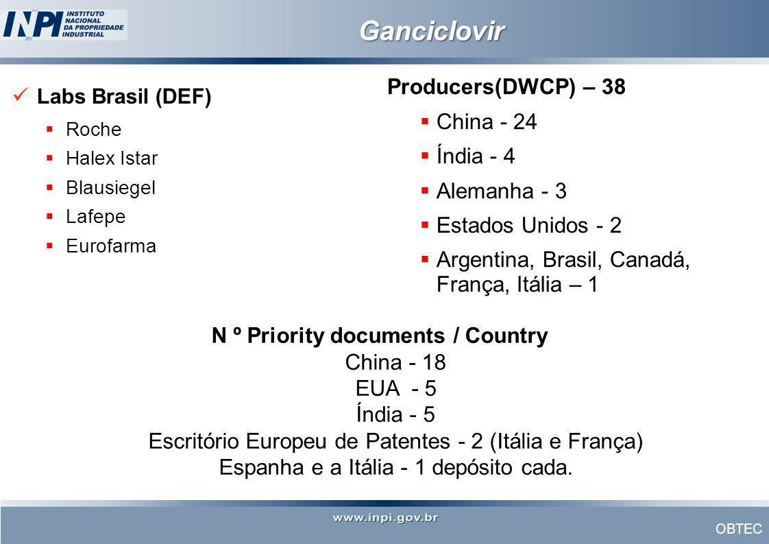 N º Priority documents / Country