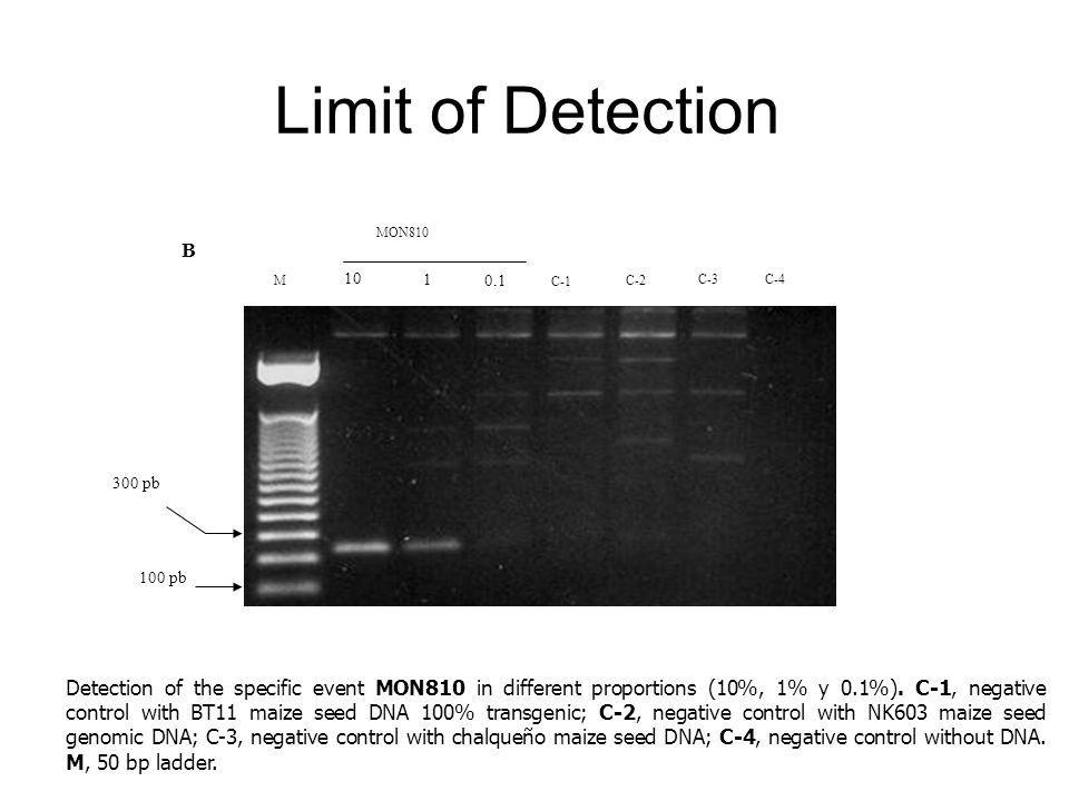 Limit of Detection 300 pb. 10. 1. 0.1. M. MON810. B. C-1. C-4. C-2. C-3. 100 pb.