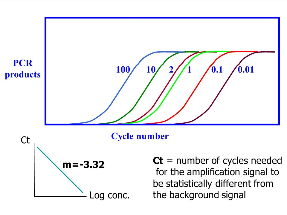 10 2. 1. 0.1. 100. 0.01. Cycle number. PCR. products. Ct. Ct = number of cycles needed. for the amplification signal to.