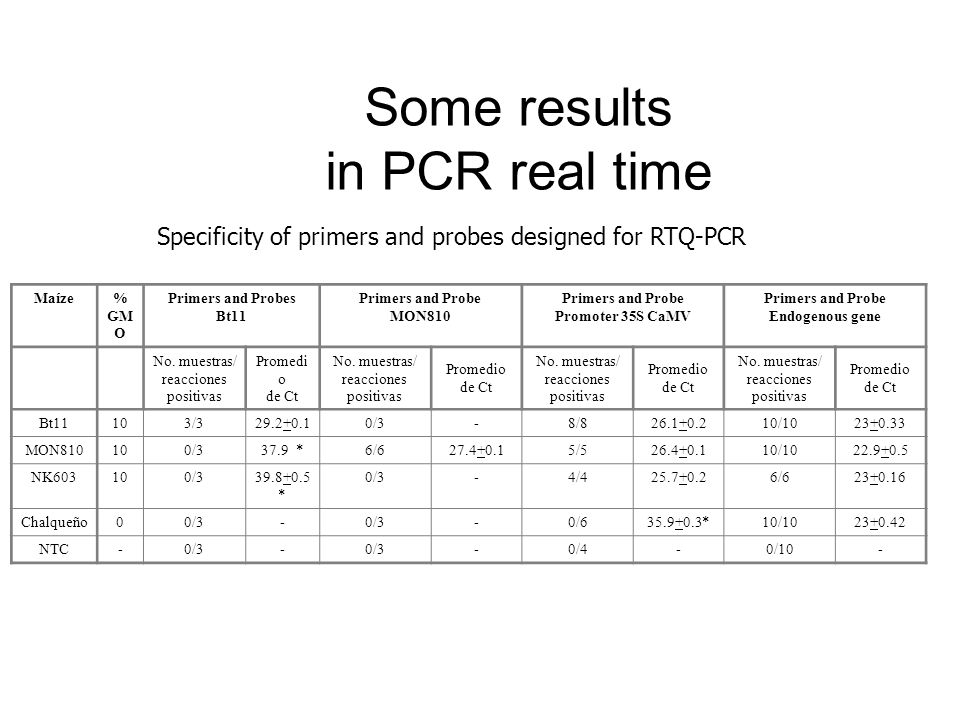 Some results in PCR real time