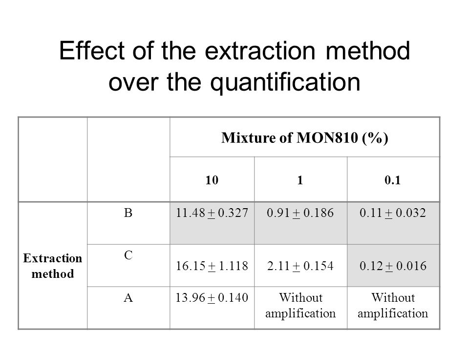 Effect of the extraction method over the quantification