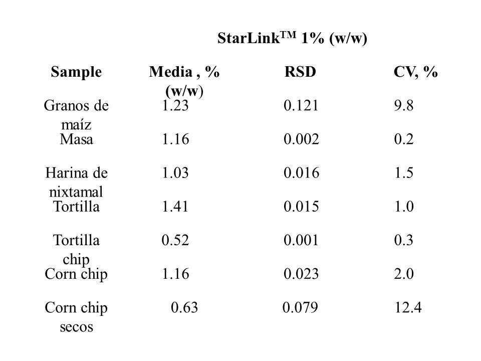 Granos de maíz 1.23. 0.121. 9.8. Masa. 1.16. 0.002. 0.2. Harina de nixtamal. 1.03. 0.016. 1.5.