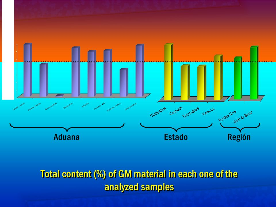 Total content (%) of GM material in each one of the analyzed samples