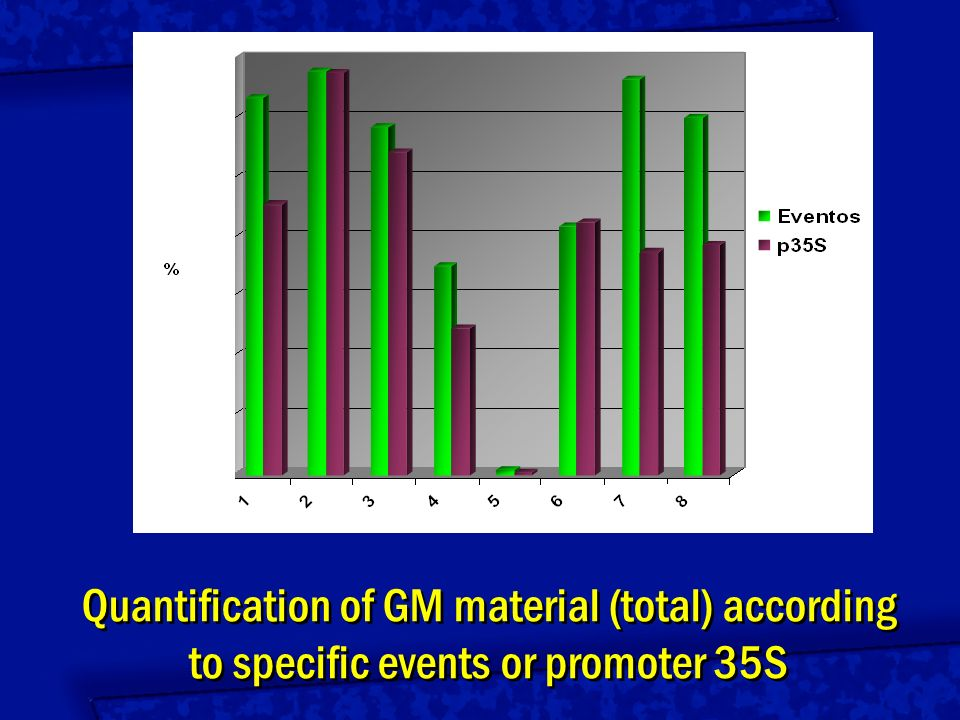 Quantification of GM material (total) according to specific events or promoter 35S