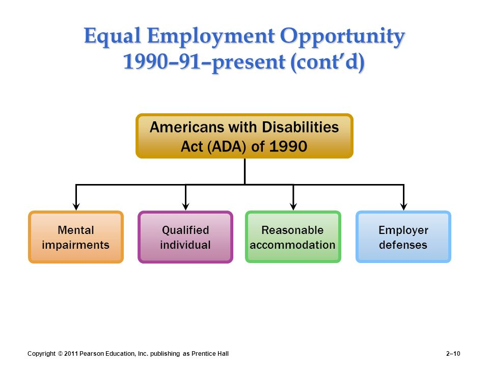 equal employment opportunity and human resources Equal employment opportunity is the law employers holding federal  contracts or subcontracts applicants to and employees of.