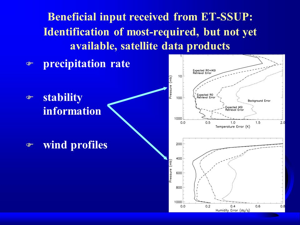 Beneficial input received from ET-SSUP: Identification of most-required, but not yet available, satellite data products