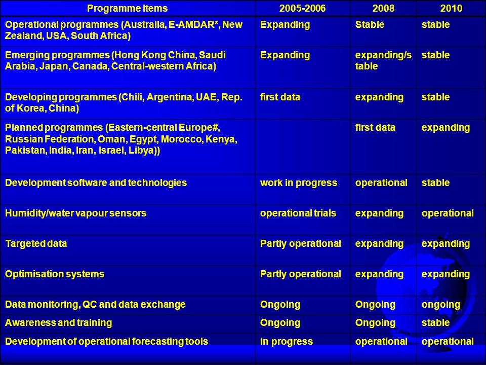 Programme Items 2005-2006. 2008. 2010. Operational programmes (Australia, E‑AMDAR*, New Zealand, USA, South Africa)