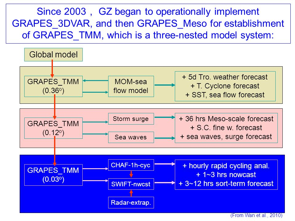 Since 2003, GZ began to operationally implement GRAPES_3DVAR, and then GRAPES_Meso for establishment of GRAPES_TMM, which is a three-nested model system:
