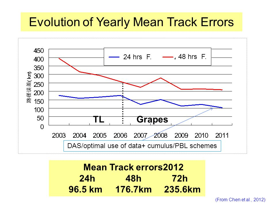 Evolution of Yearly Mean Track Errors