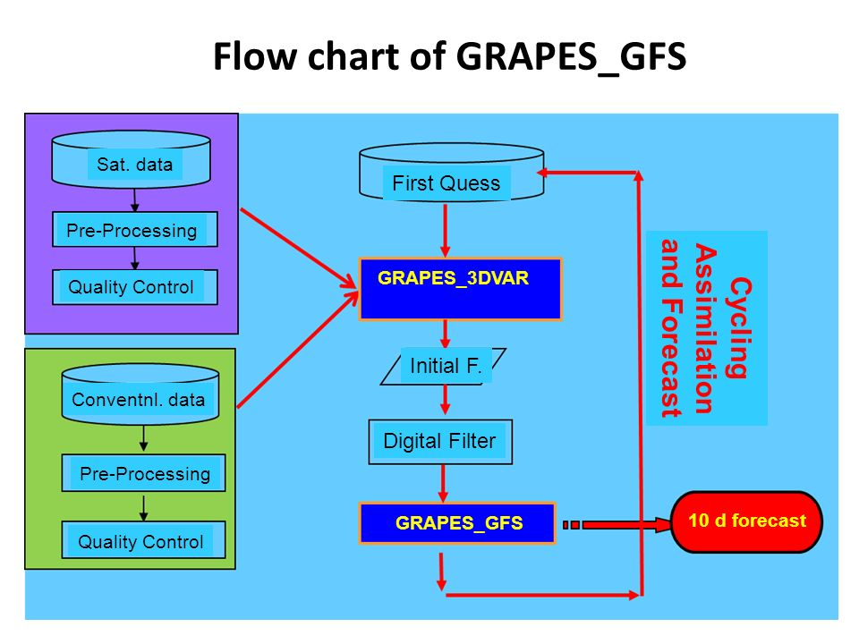 Flow chart of GRAPES_GFS
