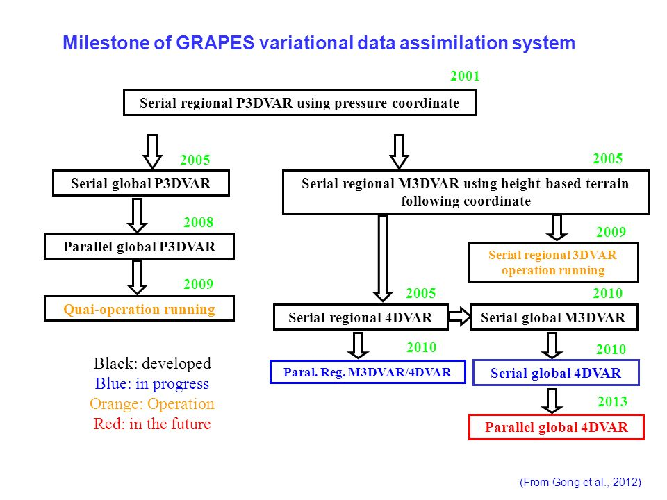 Milestone of GRAPES variational data assimilation system