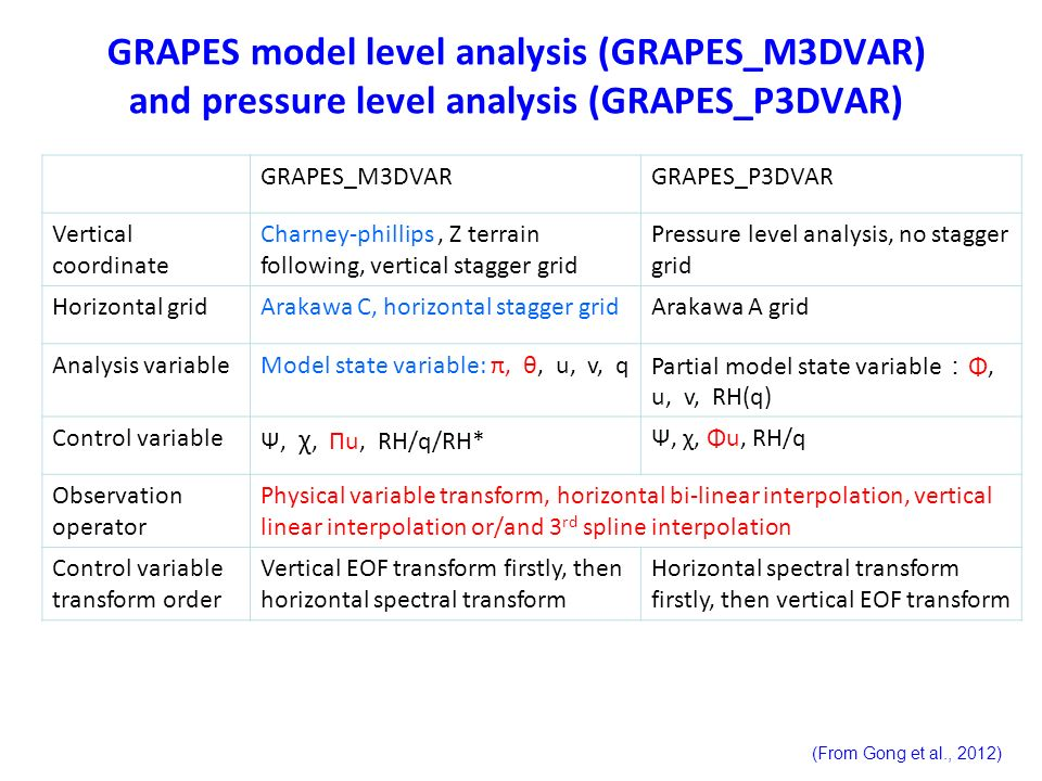 GRAPES model level analysis (GRAPES_M3DVAR) and pressure level analysis (GRAPES_P3DVAR)