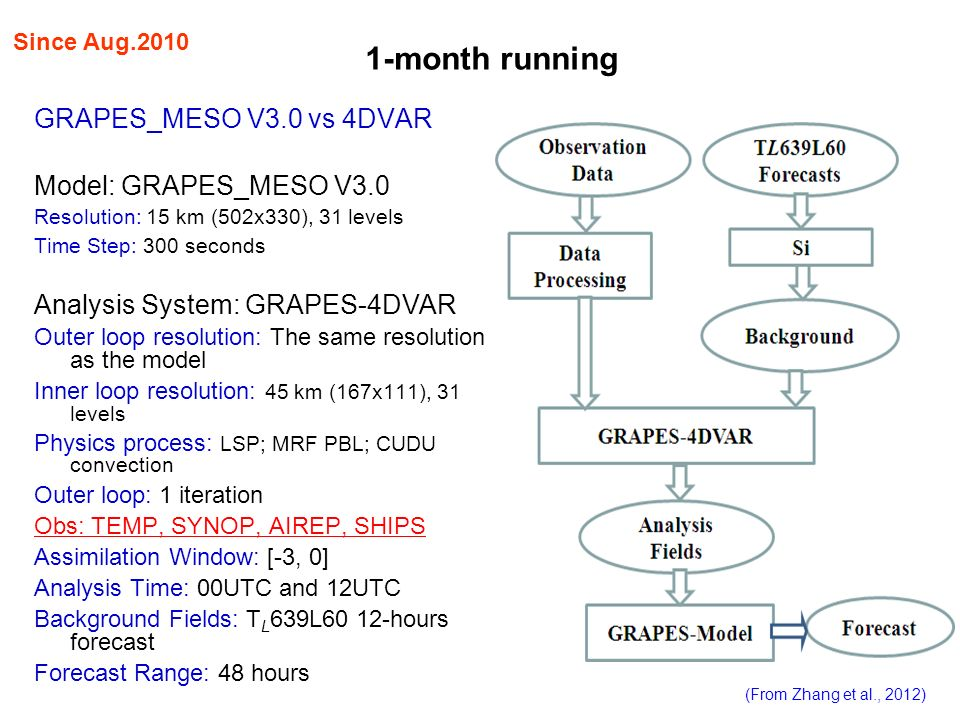 1-month running GRAPES_MESO V3.0 vs 4DVAR Model: GRAPES_MESO V3.0