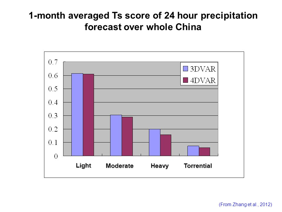 1-month averaged Ts score of 24 hour precipitation forecast over whole China