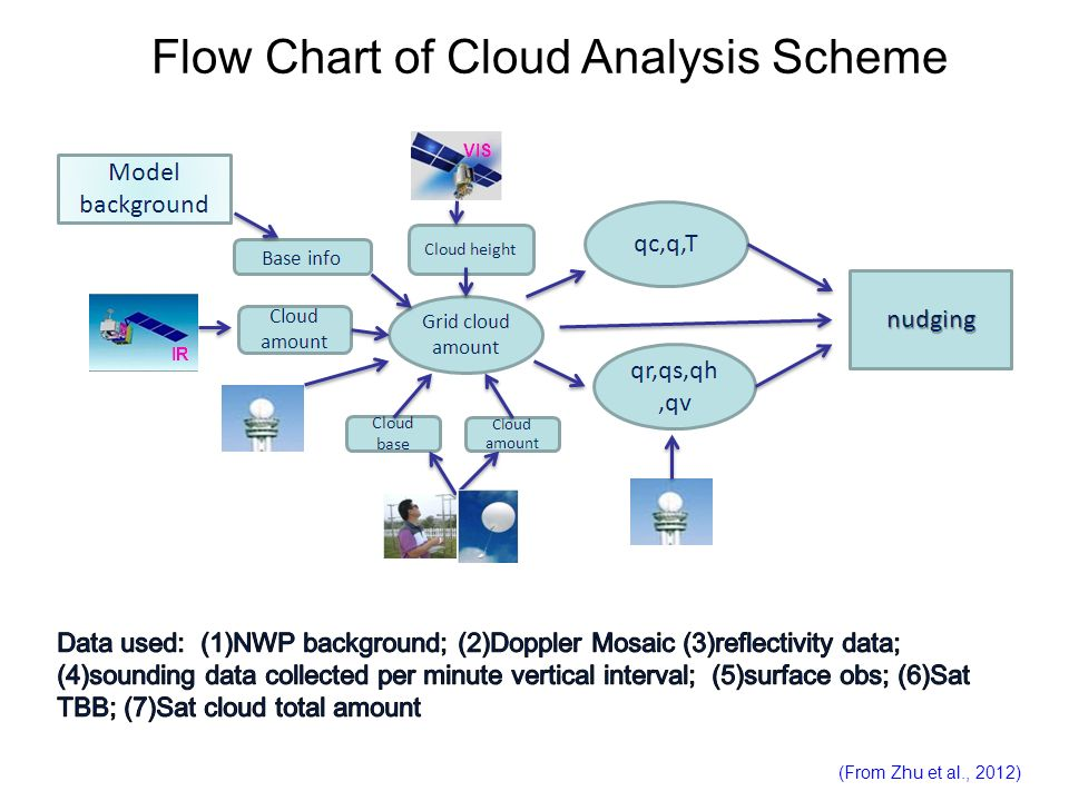 Flow Chart of Cloud Analysis Scheme