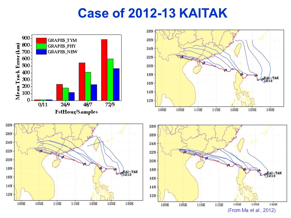 Case of 2012-13 KAITAK (From Ma et al., 2012)