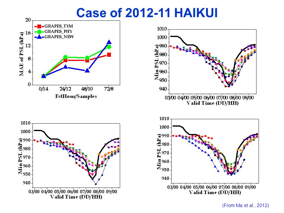 Case of 2012-11 HAIKUI (From Ma et al., 2012)