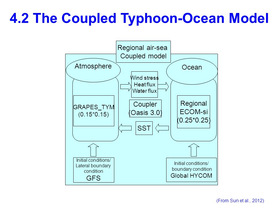 4.2 The Coupled Typhoon-Ocean Model