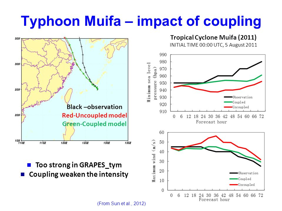 Typhoon Muifa – impact of coupling