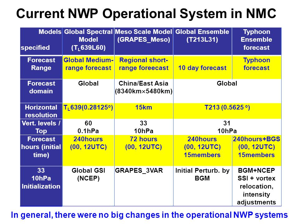 Current NWP Operational System in NMC
