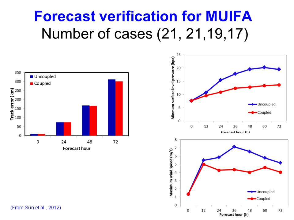 Forecast verification for MUIFA Number of cases (21, 21,19,17)