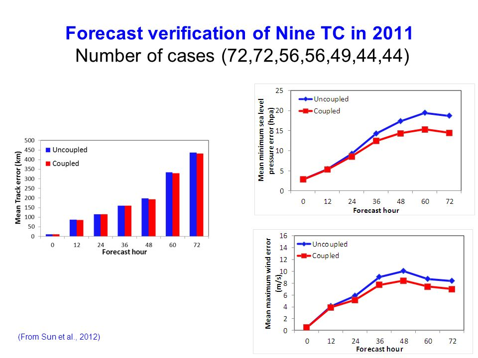 Forecast verification of Nine TC in 2011 Number of cases (72,72,56,56,49,44,44)
