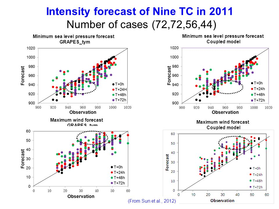 Intensity forecast of Nine TC in 2011 Number of cases (72,72,56,44)