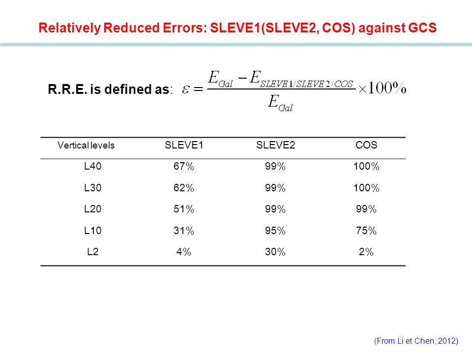 Relatively Reduced Errors: SLEVE1(SLEVE2, COS) against GCS