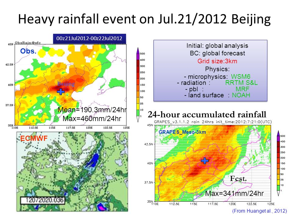 Heavy rainfall event on Jul.21/2012 Beijing