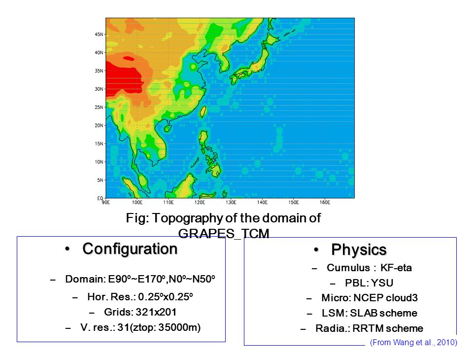 Fig: Topography of the domain of GRAPES_TCM