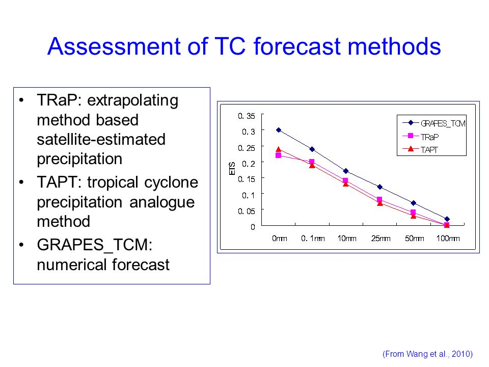 Assessment of TC forecast methods