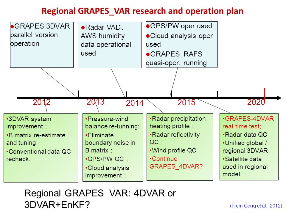 Regional GRAPES_VAR research and operation plan