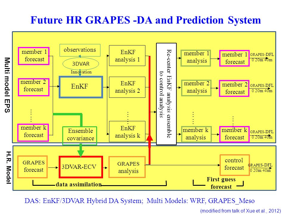Future HR GRAPES -DA and Prediction System