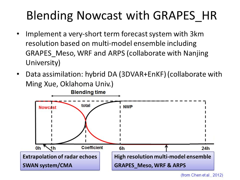 Blending Nowcast with GRAPES_HR