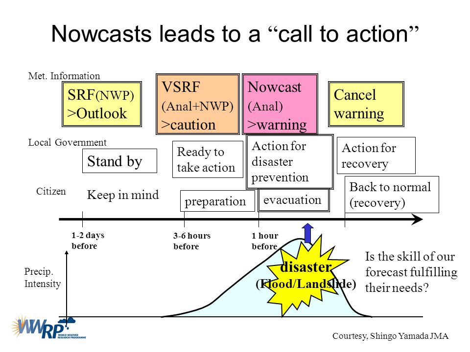 Nowcasts leads to a call to action