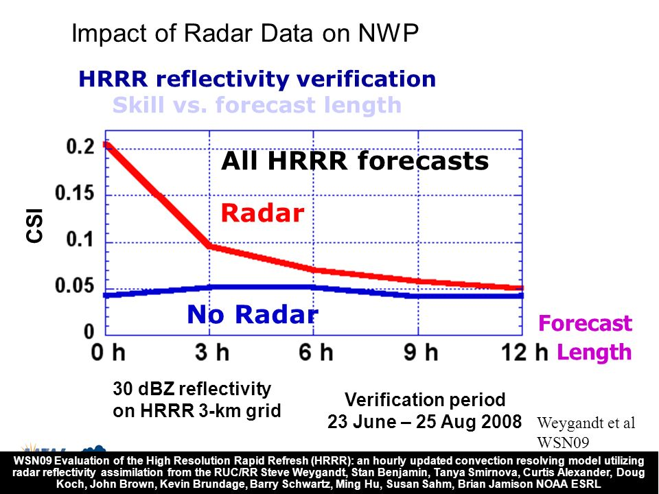 HRRR reflectivity verification Skill vs. forecast length
