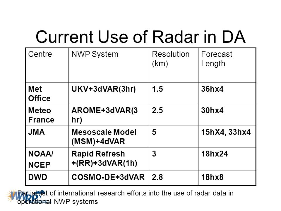 Current Use of Radar in DA