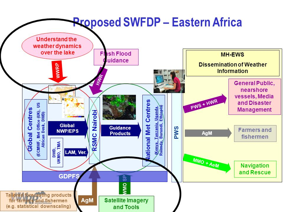 Proposed SWFDP – Eastern Africa