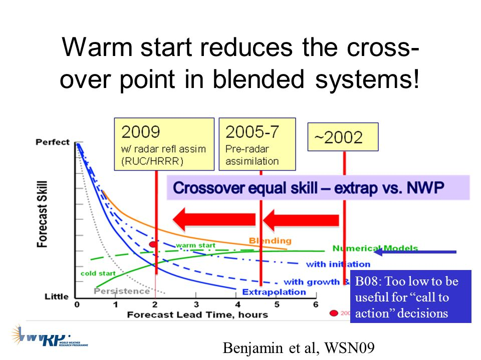 Warm start reduces the cross-over point in blended systems!