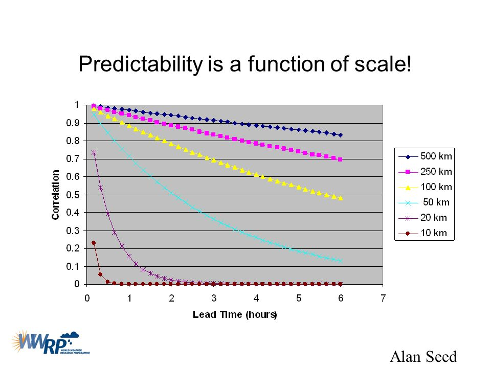 Predictability is a function of scale!